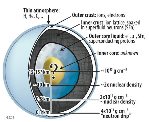 If A Neutron Star Has A Single Proton On It For Some Reason Could