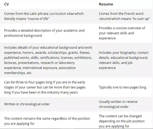 Look At The Following Summery Table For Better Understanding:  Resume Or Curriculum Vitae