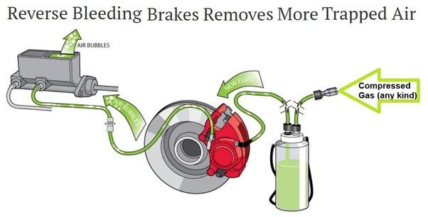How to fix power steering fluid in your brake reservoir - Quora