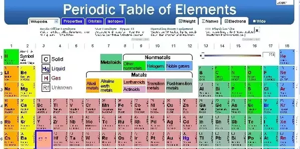 What is the valency of beryllium quora belonging to the group 2 of the periodic table beryllium the valence electron of beryllium is 2 so its valency would be 2 and its atomic number is 4 that urtaz