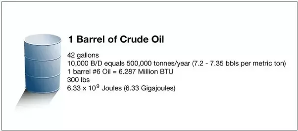 why is crude oil measured in barrels and not in the metric system such as liters quora. Black Bedroom Furniture Sets. Home Design Ideas