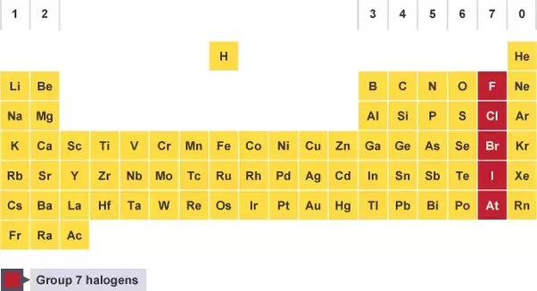 the halogens in the periodic table halogen literally means salt producing since these compounds form many salts - Periodic Table Halogens