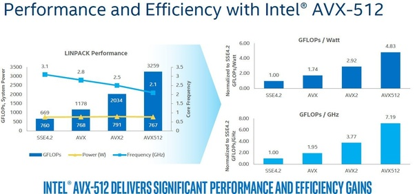 Can Intel and AMD add 4-way simultaneous multithreading like