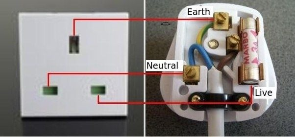 Is electricity wasted when youve turned on a switch but are not before we get to the answer let us first understand the basics of electrical plugs and sockets an electrical plug and a socket will have 3 pins earth asfbconference2016 Image collections