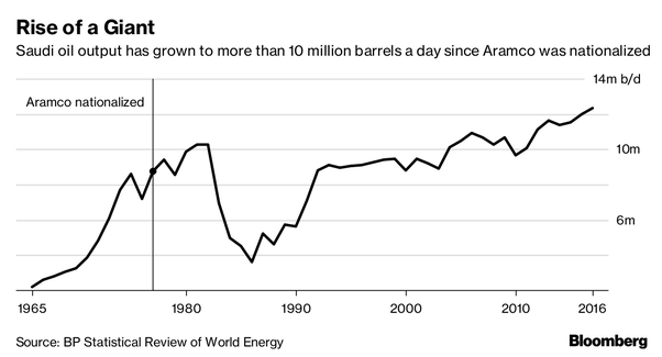 Is Aramco an American corporation? - Quora