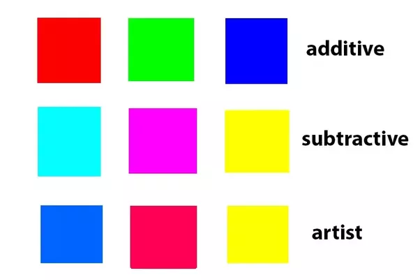 There Are Two Answers To The Original Question What Colors Make Red