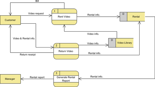How to do a data flow diagram for a library management system quora rental system that is shown in the context dfd read through the diagram and then we will introduce some of the key concepts based on this diagram ccuart Choice Image