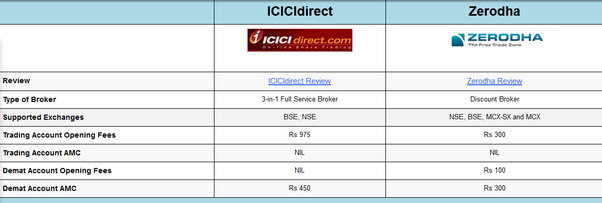 Which one is better ICICIdirect or Zerodha? - Quora