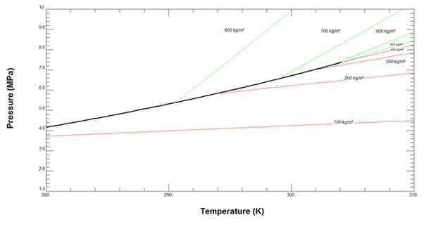 what is supercritical carbon dioxide