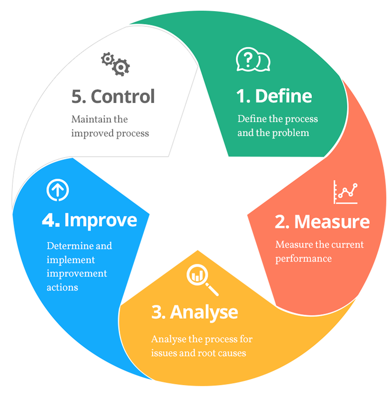 How is a Six Sigma certification beneficial in career growth? - Quora