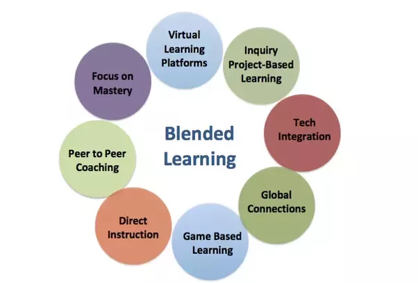 Classroom Design Education Definition ~ What are the core benefits of blended learning in