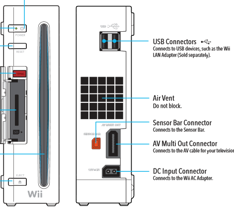 Where Is The Usb Port On A Wii Quora