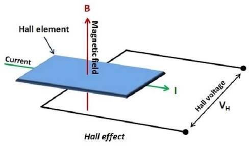 explain hall effect quora rh quora com hall effect schematic diagram hall effect sensor diagram