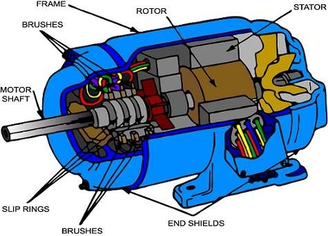 The rotor is wound for as many poles as the number in the stator and is always 3-phase, even though the stator is wound for 2-phase.