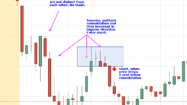 How to learn technical analysis specially for intraday trading - Quora