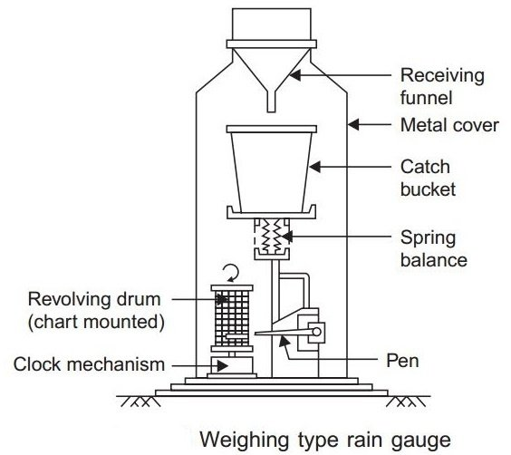 how does a rain gauge measure rain fall
