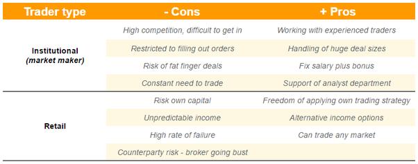Bagaimana untuk berdagang intraday dalam pasaran komoditi