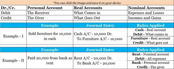 What Are The Three Golden Rules Of Accounting Quora