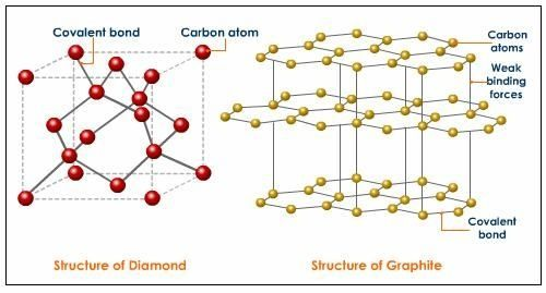 What Is The Chemical Formula Of Diamonds Quora