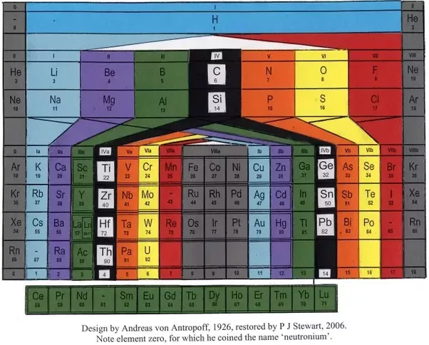 Astonishing ba periodic table design gallery best image engine why was walter russell s version of the periodic table not adopted urtaz Gallery
