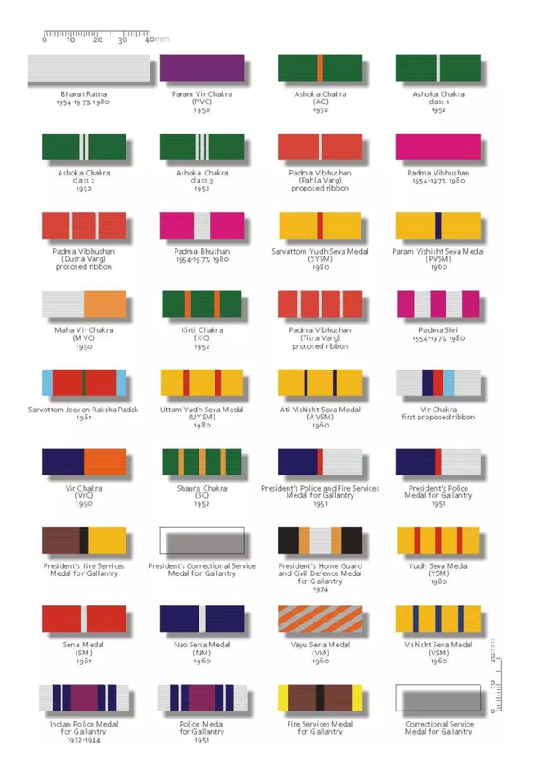 Indian Army Medals And Ribbons Chart - Medals in indian army