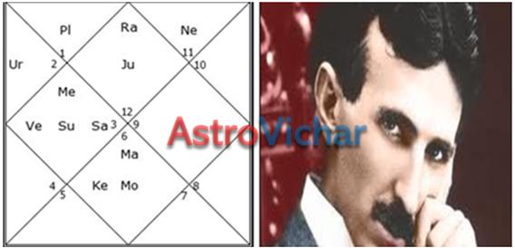 Shakti yoga in astrology sign