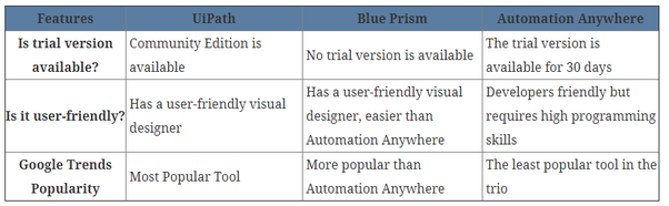 What are key differences between the leading two RPA