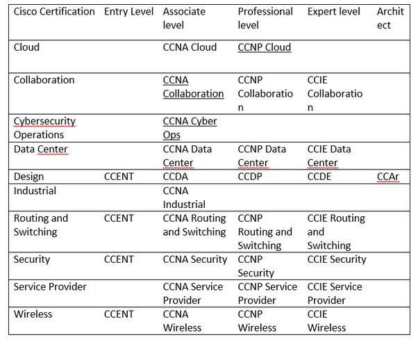 How to get certified on Cisco - Quora