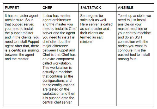 Which should I choose, Chef, Puppet, Ansible, SaltStack