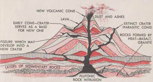 What force forms the volcanic mountains quora so the main force is a release of pressure since the molten rock has a lower density and higher temperature than the surrounding rocks a volcano is ccuart