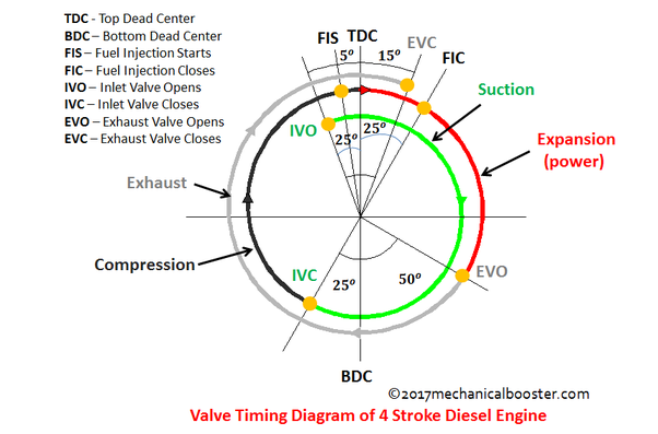 How Will The Ideal Valve Timing Diagram Of A Diesel Engine