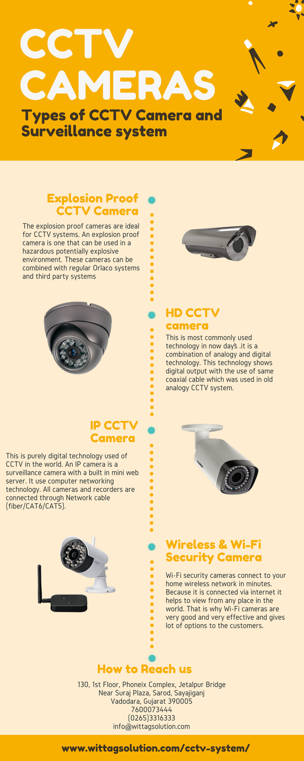 How To Choose The Best Cctv Security Camera For My Startup Quora Modular Surveillance Wire Diagram There Is Variety Of Different Types Which Suit Situations Or Premises That We Offer Samsung Capable