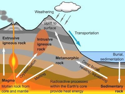 Do volcanoes form mountains quora and here is a real volcanic mountain ccuart Images