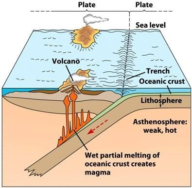 What Are Two Oceanic Plates Quora