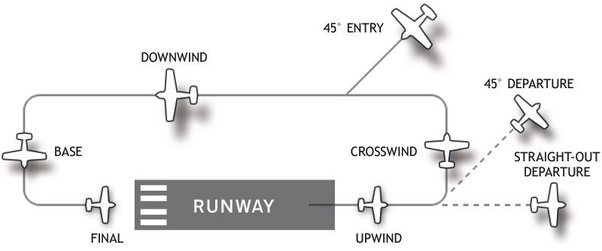 Once They Have Visual With The Runway, They Notify The Air Traffic Control  Within The Area, Who Will Direct Them To The Traffic Pattern To Eventually  Land ...