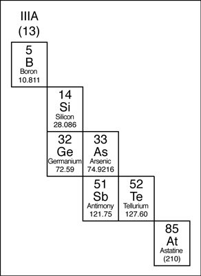 What is the total number of metals in the periodic table quora metalloids urtaz Images
