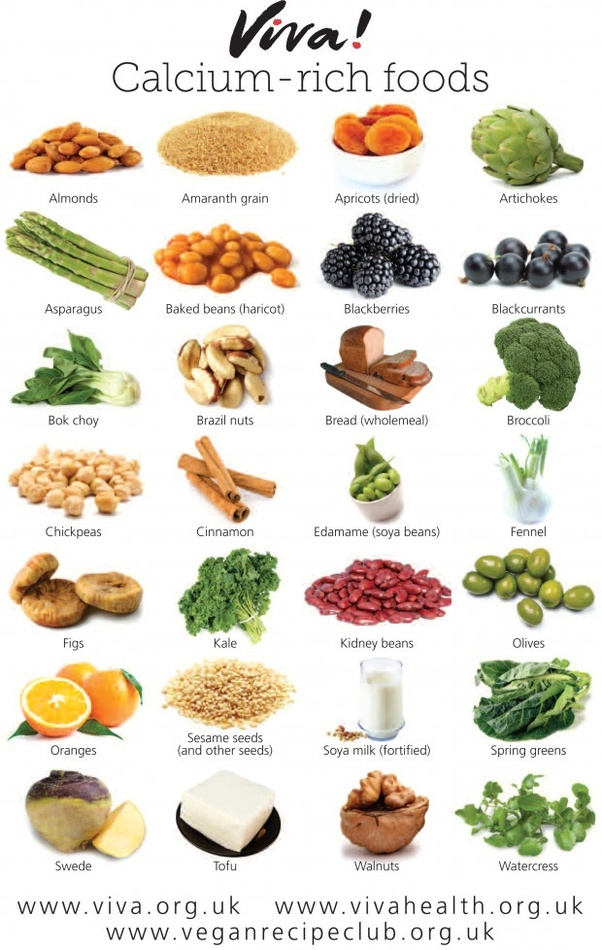 calcium foods rich vitamin food plant diet nutrition based vegan sources iron healthy viva posters chart protein vivahealth wallchart eating