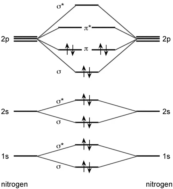 How Is The Molecular Orbital Diagram Of N2 Determined Quora
