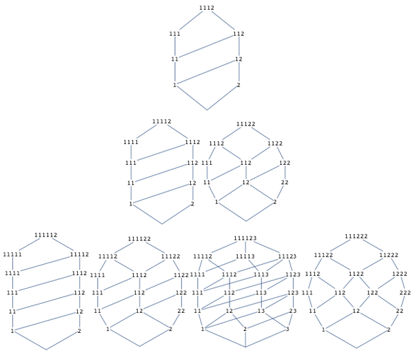 What Is A Lattice In Discrete Mathematics Quora
