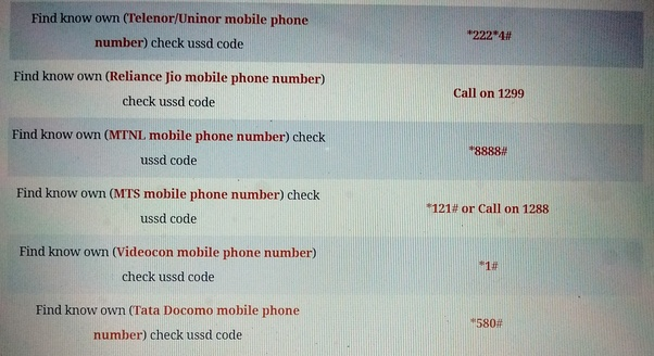 What is the Android code to know my phone number? - Quora