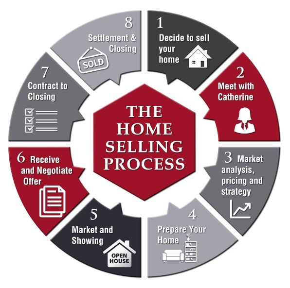 Selling Home: What Is The Process For Selling A House?