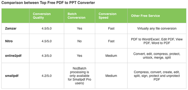 How to convert a PDF file to PowerPoint - Quora