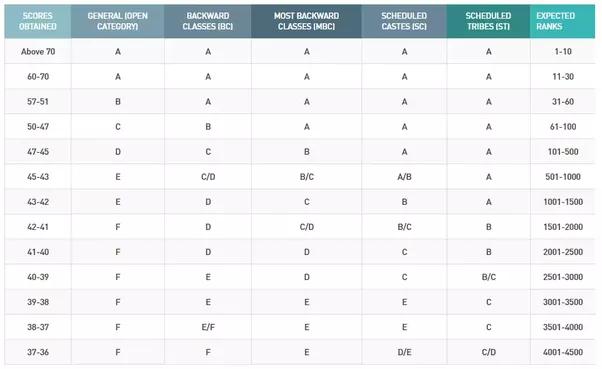 What was the TANCET 2017 M.Tech cutoff for CSE? - Quora Bitsat Application Form For Mtech on