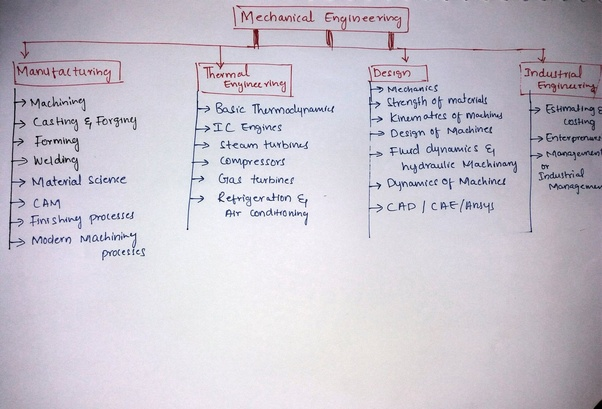 What Are The Subjects That Come Under Mechanical Engineering Quora