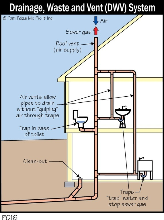 How to deodorize my kitchen sink quora in such a case the natural flow of waste water out to the drain pipe in the street to which your house is joined can cause an upstream suction in the ccuart Images