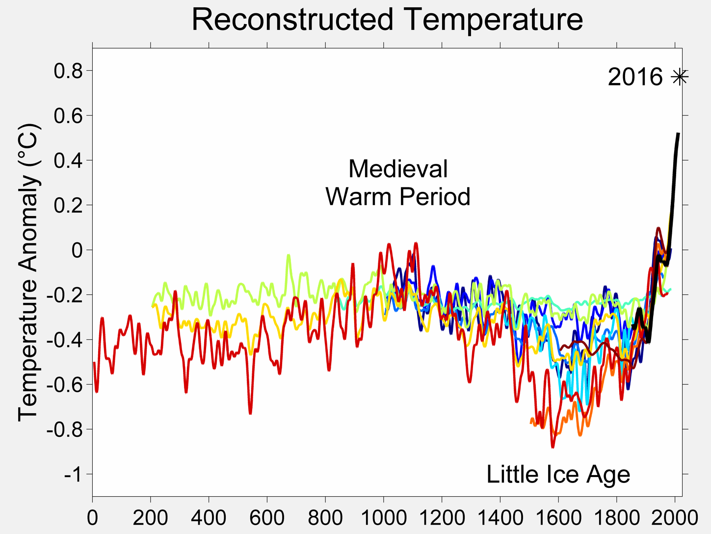 Note That In The Graph Above Red Line Is Entirely Hypothetical Based On Trend Of Last Few Years Not Overall Data