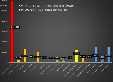 Deaths Of Smoking
