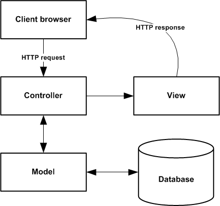 Is the view in Spring MVC server side rendering templates like JSP ...