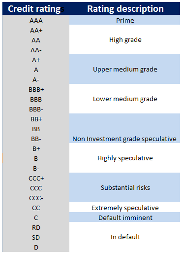 You Can Also Read A Brief Understanding On Credit Rating Agencies