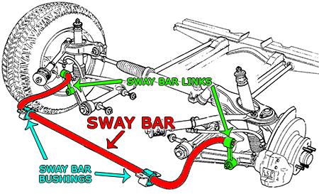 diagram of sway bar link kit ford f 150 sway bar link diagram